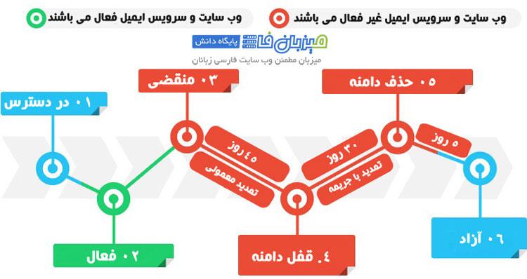 چرخه عمر دامنه های بین المللی