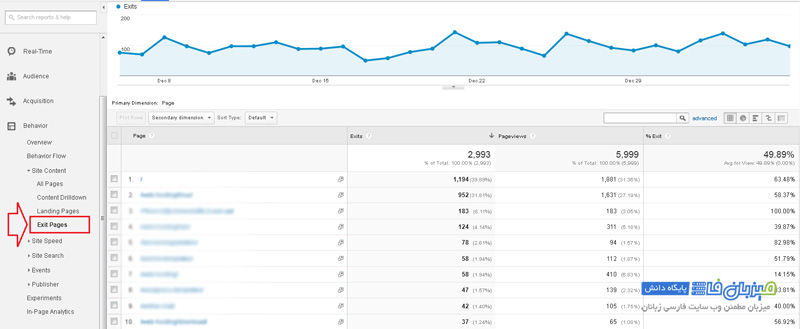 Google-Analytics-Behavior-5