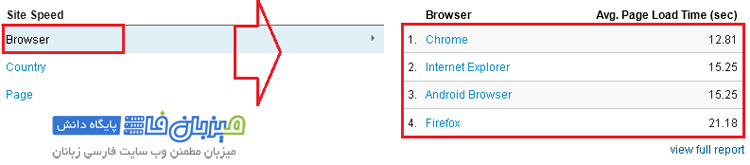 Google-Analytics-Behavior-7