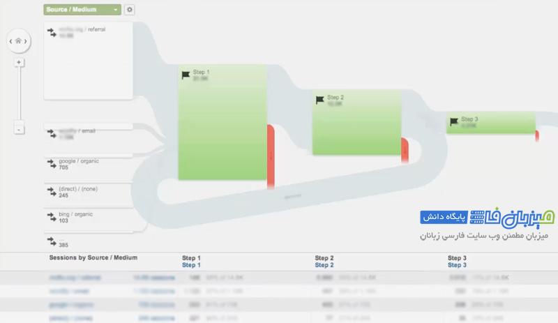 google-analytics-Conversions-5