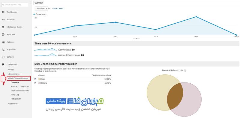 google-analytics-Conversions-6