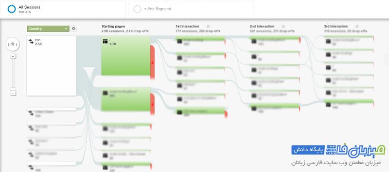 google-analytics-user-flow-2