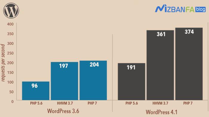 مقایسه php7 و افزایش سرعت وردپرس