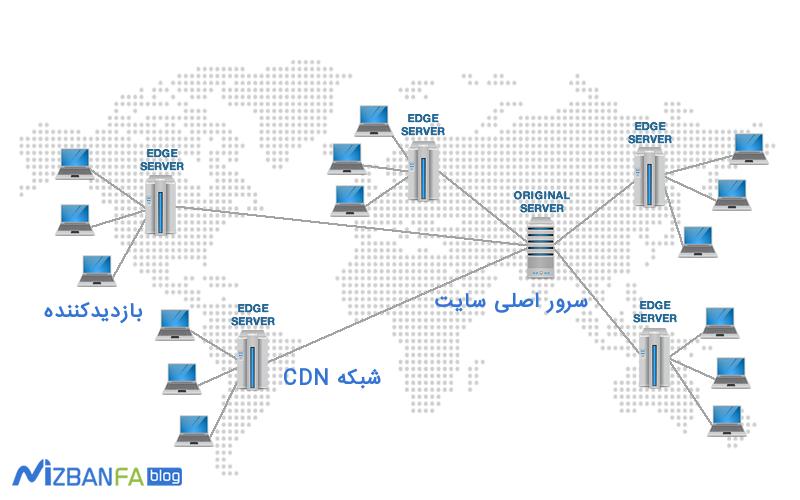 cdn چیست و چه کاربردی دارد