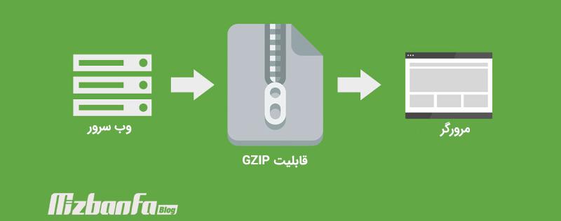 Gzip چیست؟ و چه کاربردی دارد؟