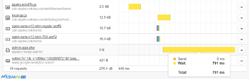 رفع مشکل مصرف بالای CPU در وردپرس توسط فایل admin-ajax.php