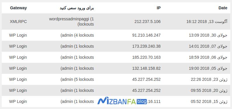 جلوگیری از حملات ddos در وردپرس و تامین امنیت سایت های وردپرس