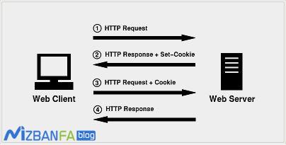 آموزش رفع خطای Reduce cookie size در GTmetrix
