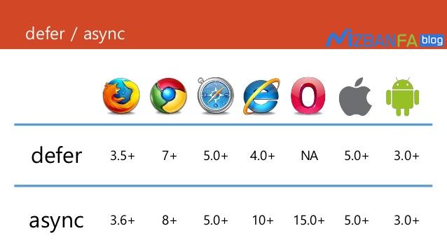 رفع ارورPrefer asynchronous resources وDefer parsing of JavaScript