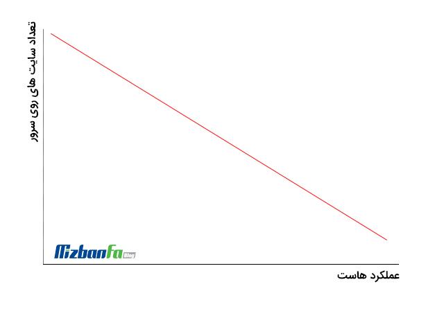 نمودار عملکرد هاست