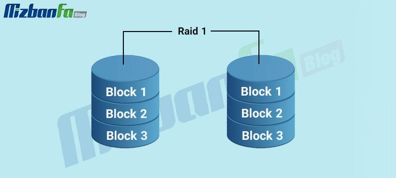 raid 1 چیست