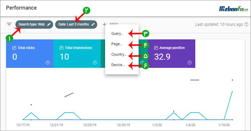 گزارش Performance سرچ کنسول گوگل