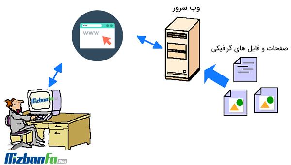 وب سرور چیست و چگونه کار می کند؟