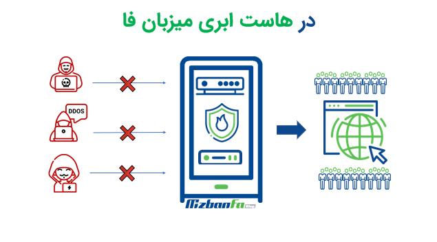 جلوگیری از حملات سایبری در سرور