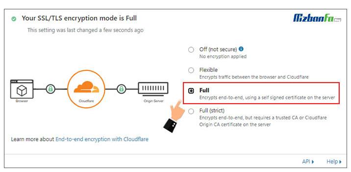 آموزش کامل فعالسازی ssl در کلودفلر
