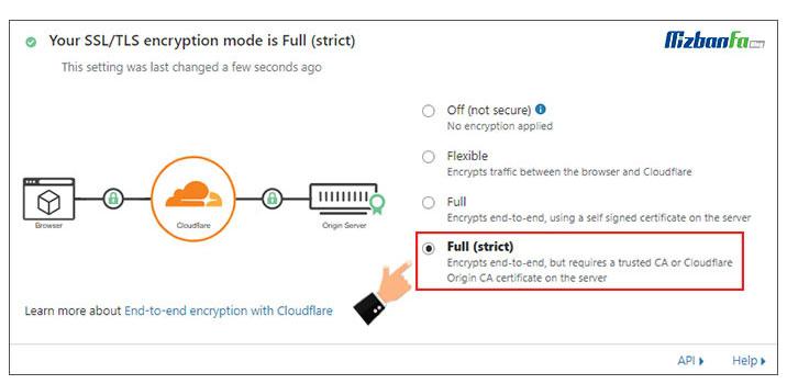 آموزش گام به گام فعالسازی ssl در کلودفلر