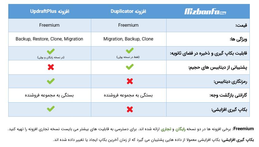مقایسه افزونه duplicator و updraftplus