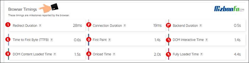 بخش Browser Timings در جیتی متریکس