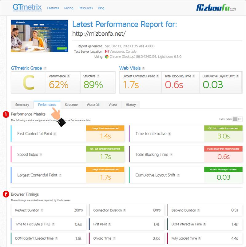 تب Performance جیتی متریکس
