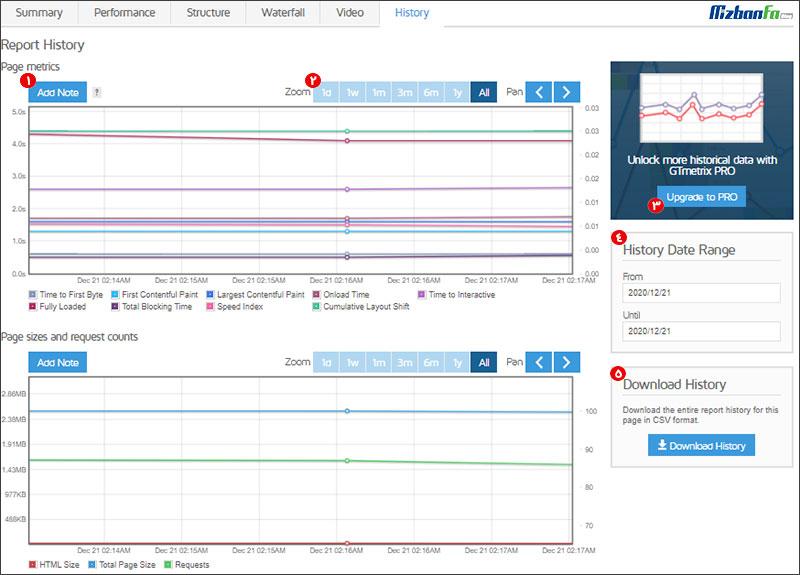 تحلیل و آنالیز آنلاین وب سایت در جی تی متریکس