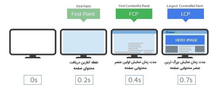 مقایسه lcp و fcp