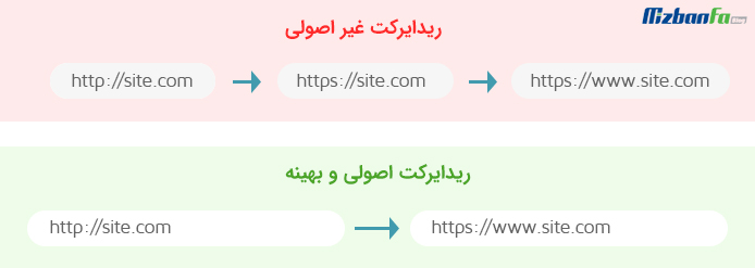 Redirect Duration چیست