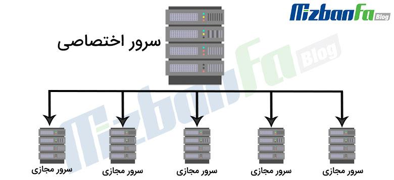 میزبانی وب سرور مجازی
