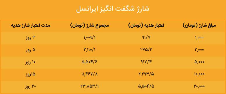 خرید شارژ ایرانسل با گوشی و طریقه استفاده از کد شارژ ایرانسل